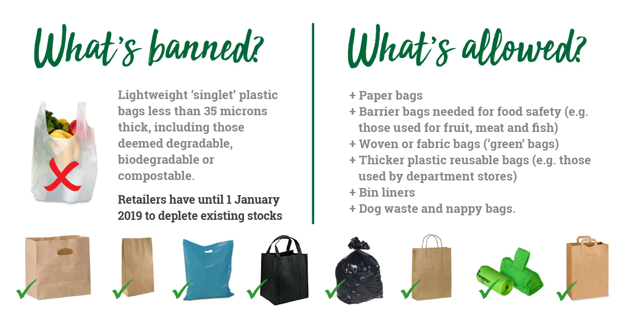 What's Banned? WA Plastic Bag Ban 2018